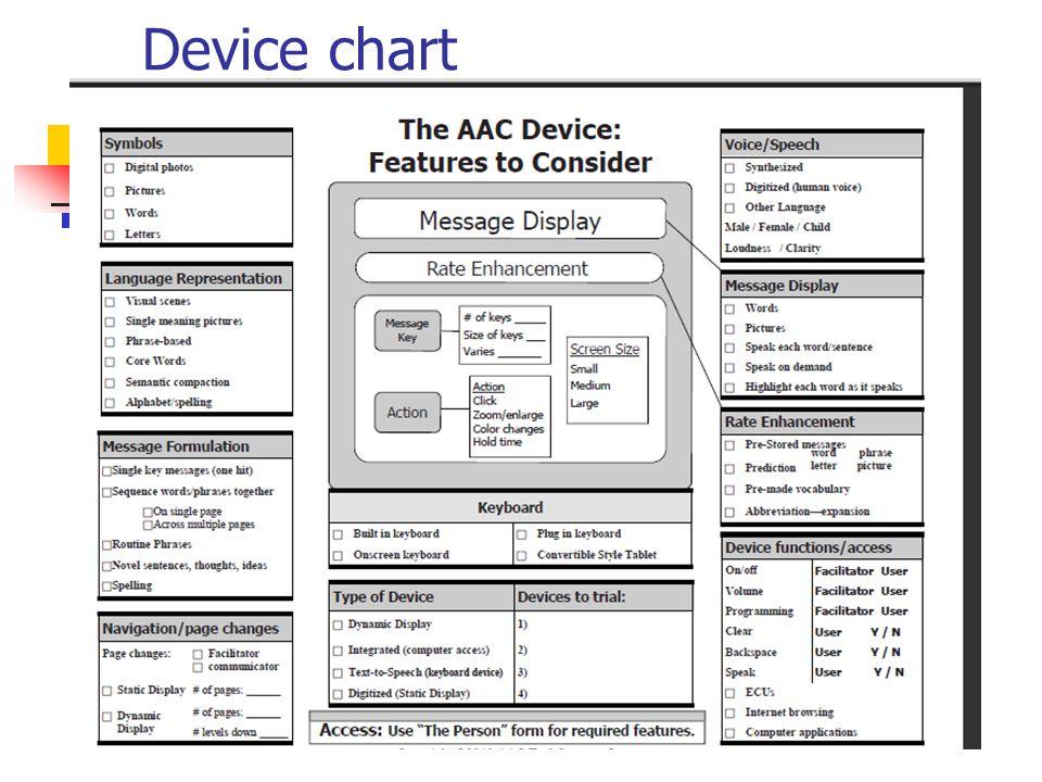 Device chart