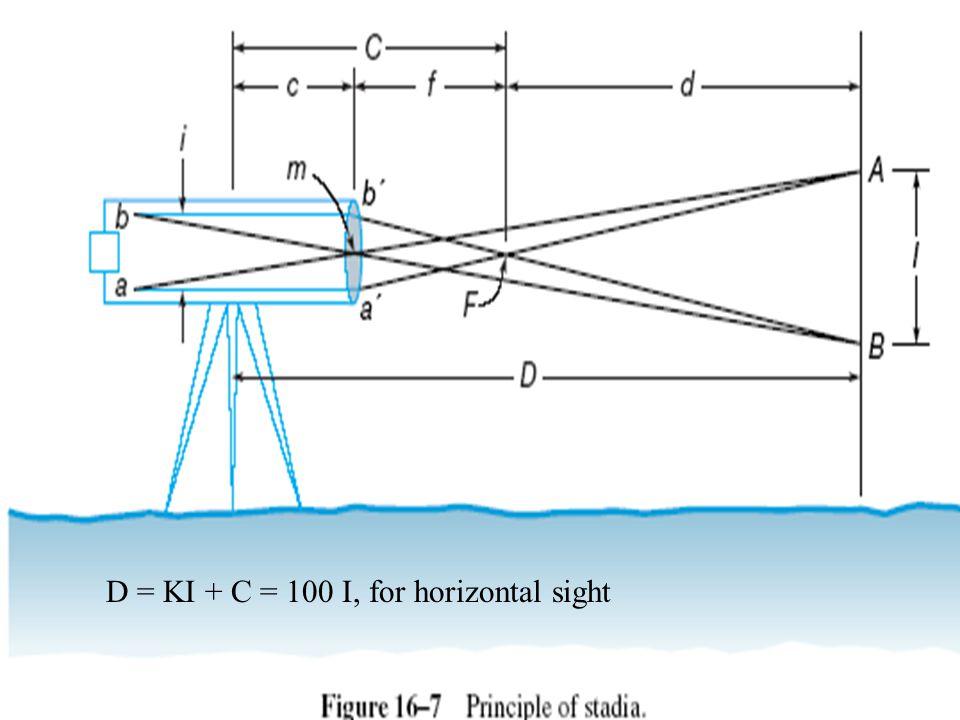 D = KI + C = 100 I, for horizontal sight