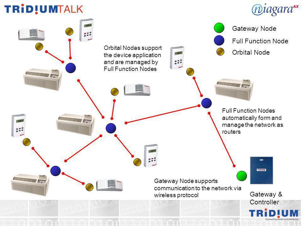 Gateway & Controller Gateway Node Full Function Node Orbital Node Gateway Node supports communication to the network via wireless protocol Full Functi