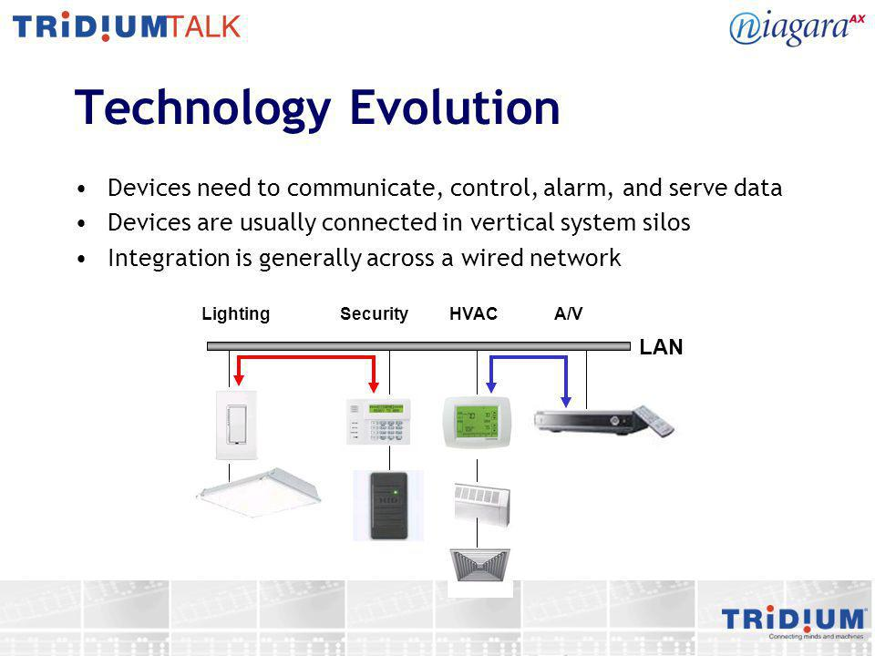 Technology Evolution Devices need to communicate, control, alarm, and serve data Devices are usually connected in vertical system silos Integration is