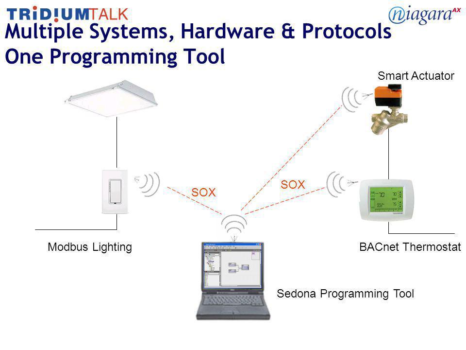 Multiple Systems, Hardware & Protocols One Programming Tool Modbus LightingBACnet Thermostat Sedona Programming Tool SOX Smart Actuator
