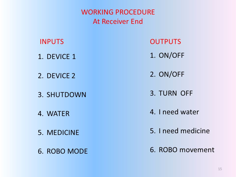 WORKING PROCEDURE At Receiver End INPUTSOUTPUTS 1.DEVICE 1 2.DEVICE 2 3.SHUTDOWN 4.WATER 5.MEDICINE 6.ROBO MODE 1.ON/OFF 2.ON/OFF 3.TURN OFF 4.I need water 5.I need medicine 6.ROBO movement 15