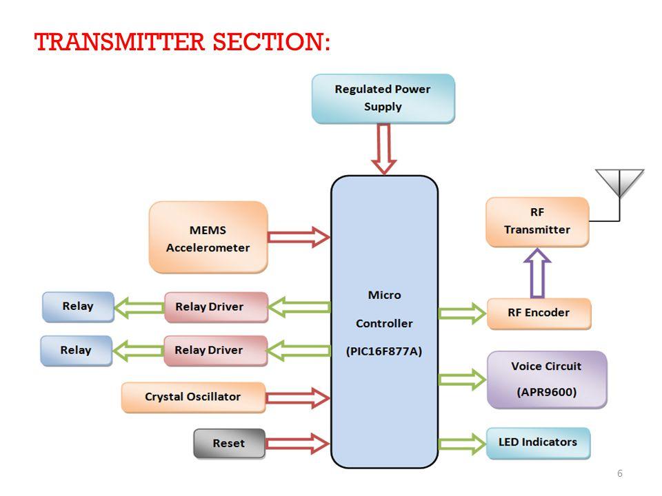 TRANSMITTER SECTION: 6