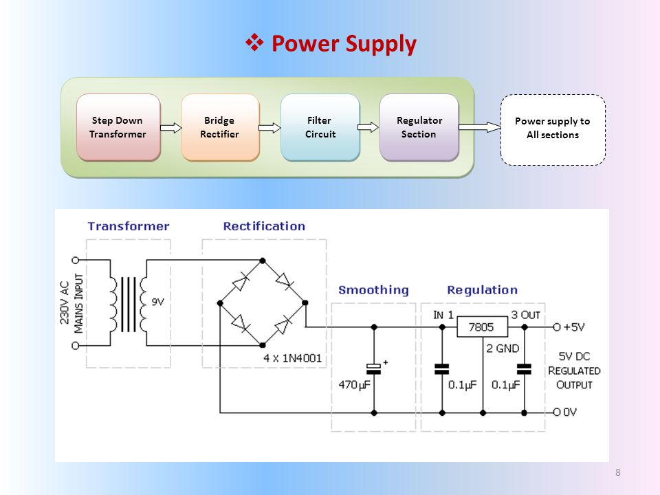 Power Supply Step Down Transformer Step Down Transformer Bridge Rectifier Bridge Rectifier Filter Circuit Filter Circuit Regulator Section Regulator Section Power supply to All sections 8