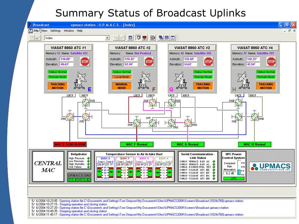 Summary Status of Broadcast Uplinks