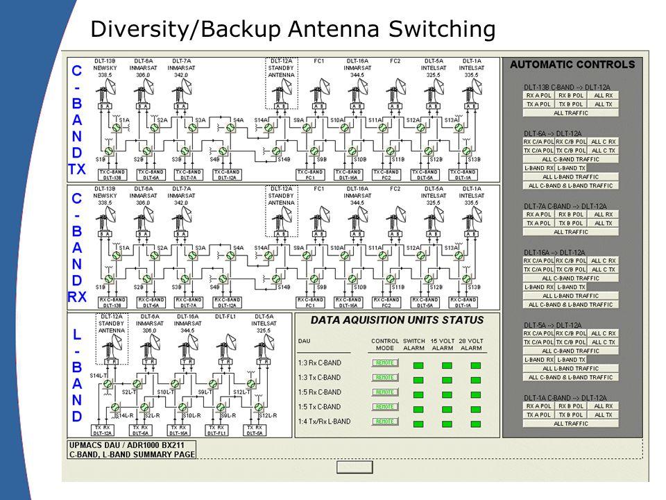 Diversity/Backup Antenna Switching