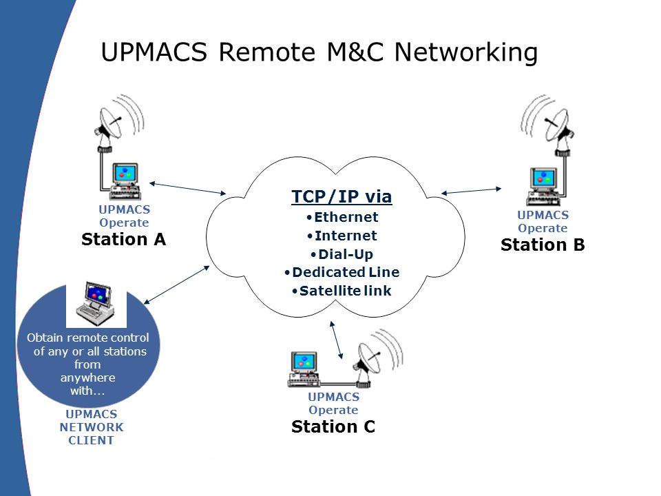 Obtain remote control of any or all stations from anywhere with...