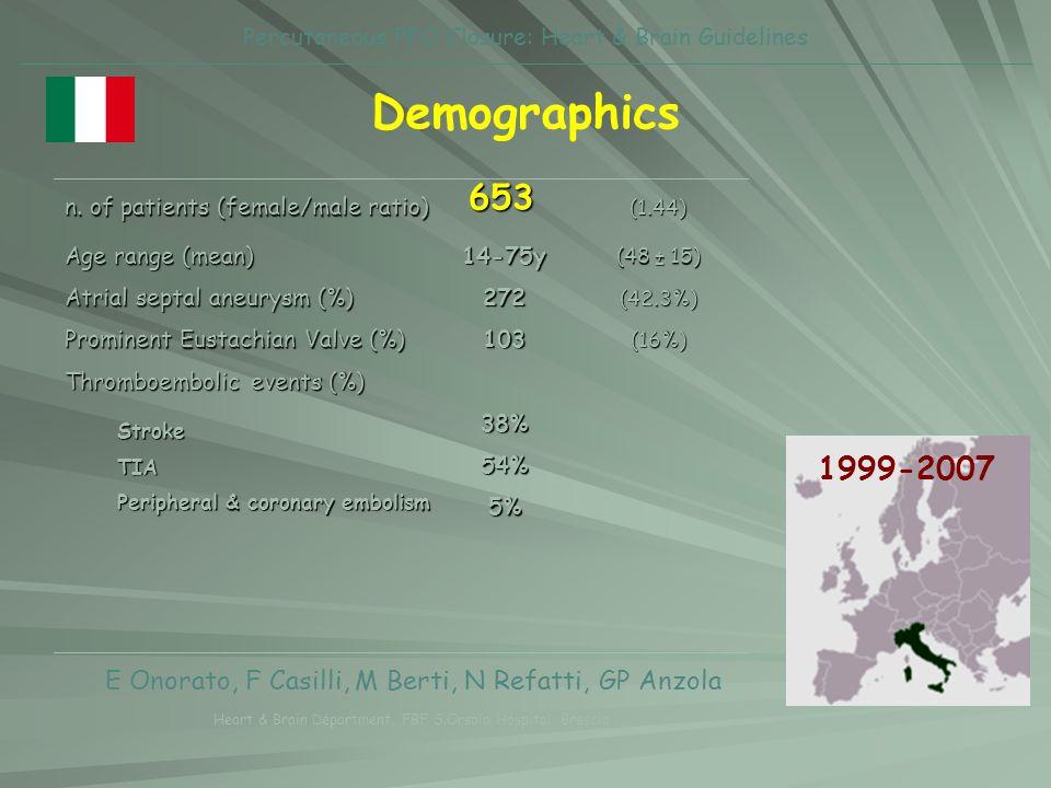 n. of patients (female/male ratio) (1.44) Age range (mean) 14-75y (48 ± 15) Atrial septal aneurysm (%) 272(42.3%) Prominent Eustachian Valve (%) 103(1
