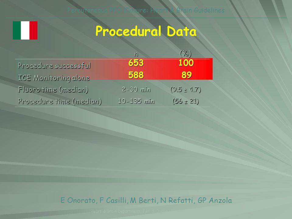 Percutaneous PFO Closure: Heart & Brain Guidelinesn(%) Procedure successful ICE Monitoring alone Fluoro time (median) 2-30 min (9.5 ± 4.7) Procedure t