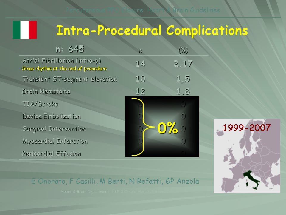 Percutaneous PFO Closure: Heart & Brain Guidelines Intra-Procedural Complicationsn(%) Atrial Fibrillation (intra-p) Sinus rhythm at the end of procedu
