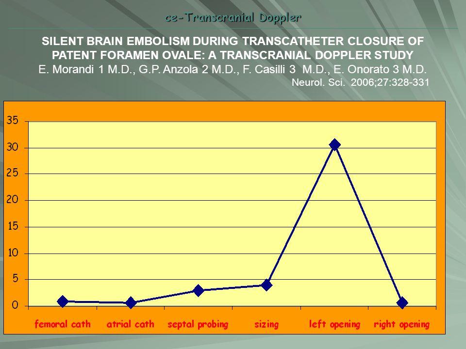 ce-Transcranial Doppler SILENT BRAIN EMBOLISM DURING TRANSCATHETER CLOSURE OF PATENT FORAMEN OVALE: A TRANSCRANIAL DOPPLER STUDY E. Morandi 1 M.D., G.