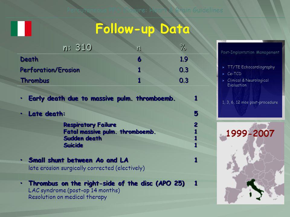 Percutaneous PFO Closure: Heart & Brain Guidelines Follow-up DataDeath61.9Perforation/Erosion10.3 Thrombus10.3 n % n: 310 1999-2007 TT/TE Echocardiogr