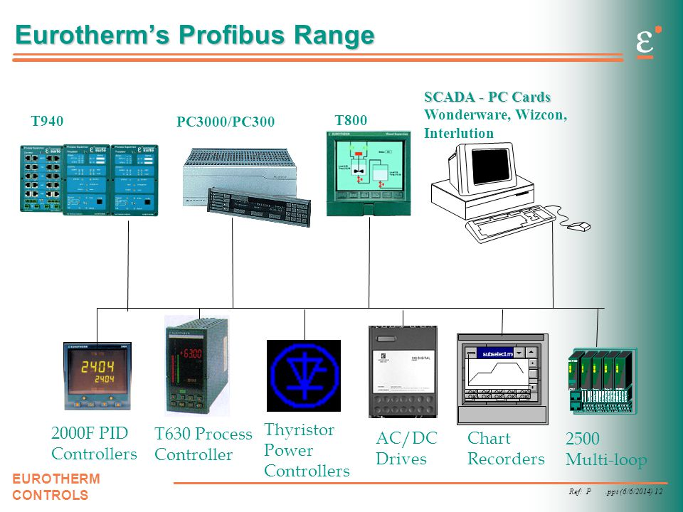 Ref: P.ppt (6/6/2014) 12 EUROTHERM CONTROLS Eurotherms Profibus Range T940 SCADA - PC Cards Wonderware, Wizcon, Interlution 2000F PID Controllers T630