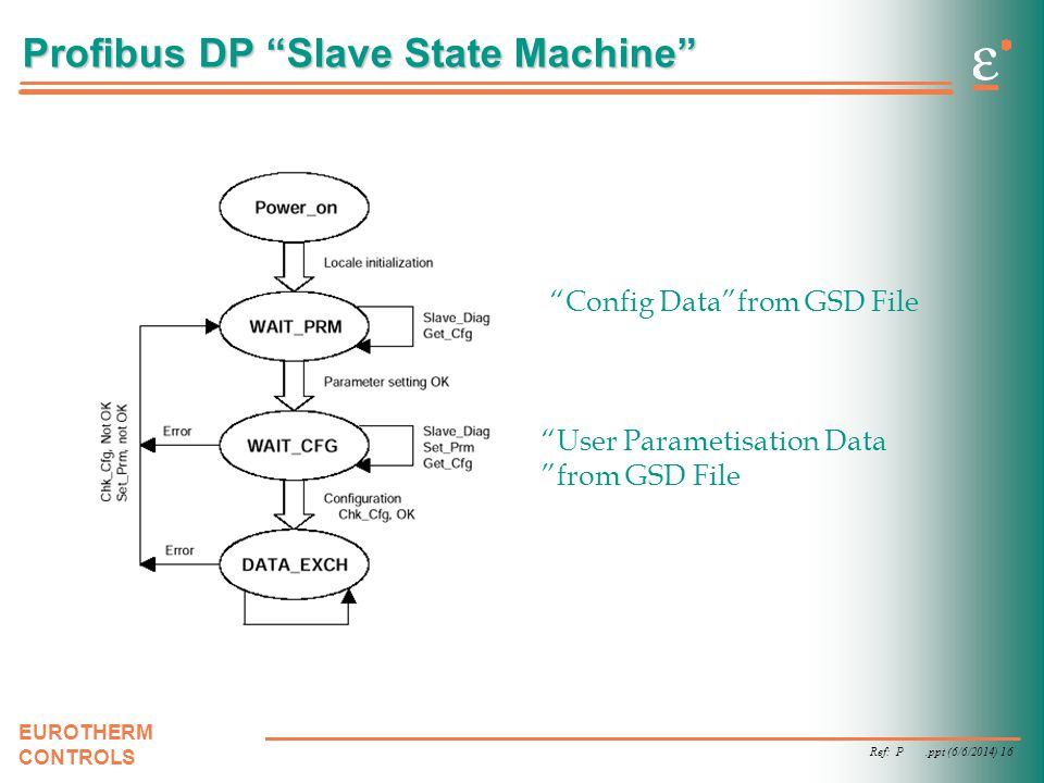Ref: P.ppt (6/6/2014) 16 EUROTHERM CONTROLS Profibus DP Slave State Machine Config Datafrom GSD File User Parametisation Data from GSD File