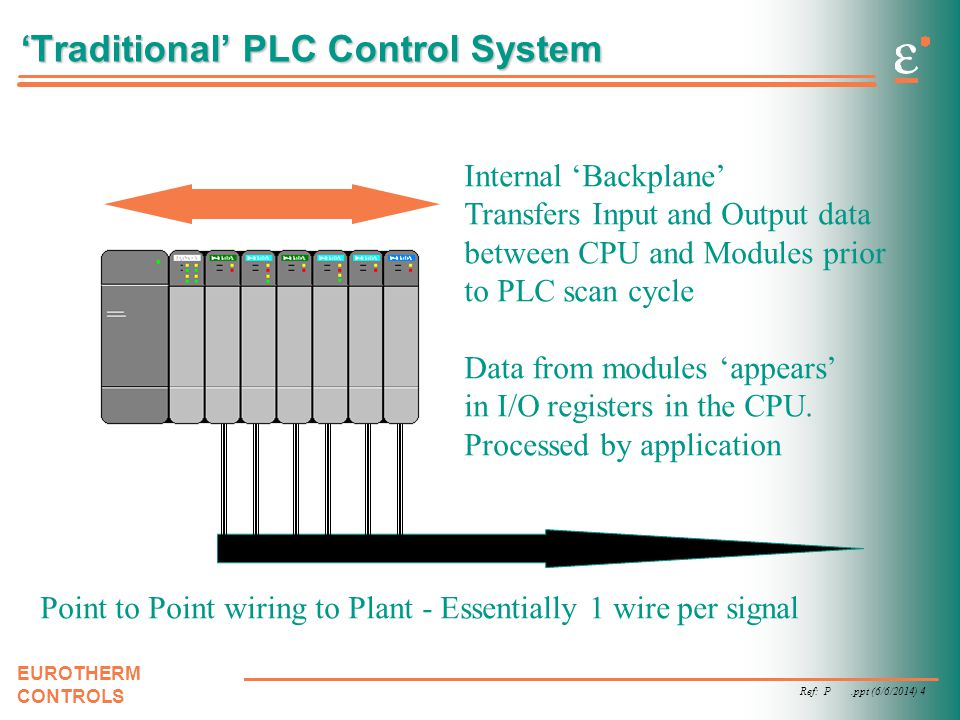 Ref: P.ppt (6/6/2014) 4 EUROTHERM CONTROLS Traditional PLC Control System Internal Backplane Transfers Input and Output data between CPU and Modules p