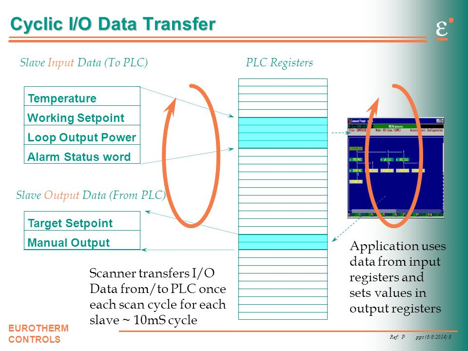 Ref: P.ppt (6/6/2014) 6 EUROTHERM CONTROLS Cyclic I/O Data Transfer Slave Input Data (To PLC) Slave Output Data (From PLC) Temperature Working Setpoin