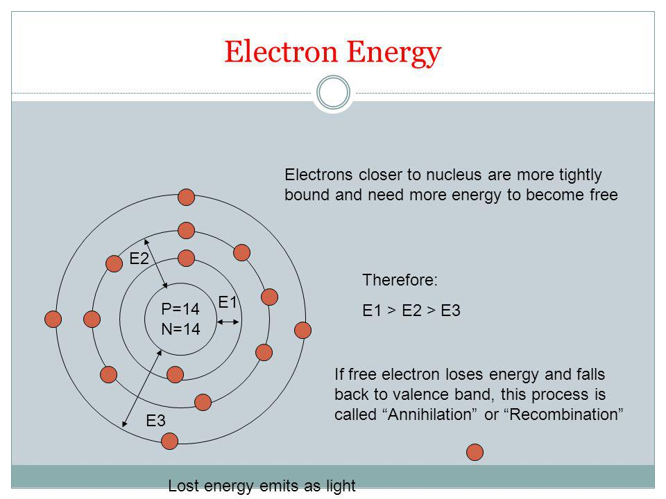 Electron Energy P=14 N=14 E1 E2 E3 Electrons closer to nucleus are more tightly bound and need more energy to become free Therefore: E1 > E2 > E3 If free electron loses energy and falls back to valence band, this process is called Annihilation or Recombination Lost energy emits as light