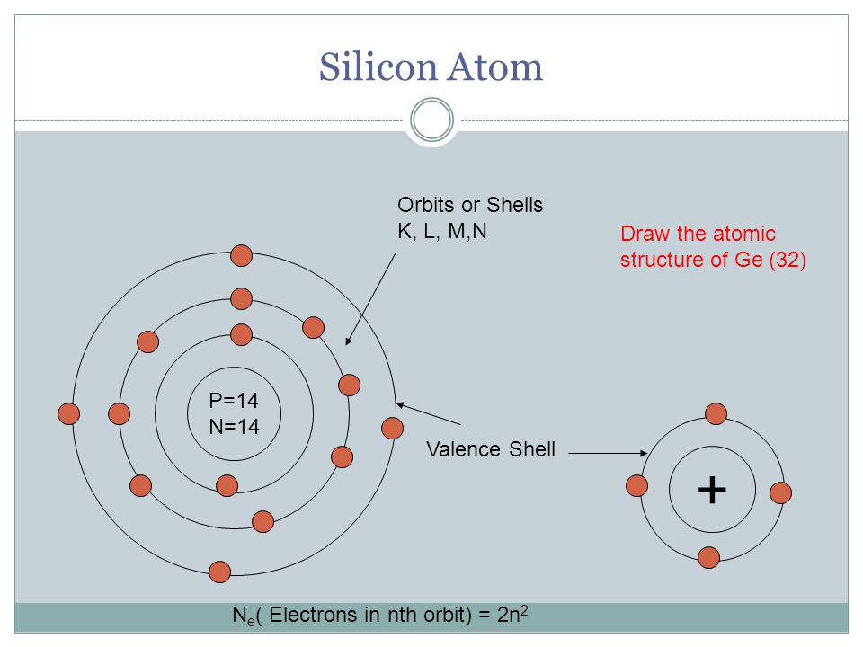Silicon Atom P=14 N=14 Orbits or Shells K, L, M,N Valence Shell N e ( Electrons in nth orbit) = 2n 2 + Draw the atomic structure of Ge (32)