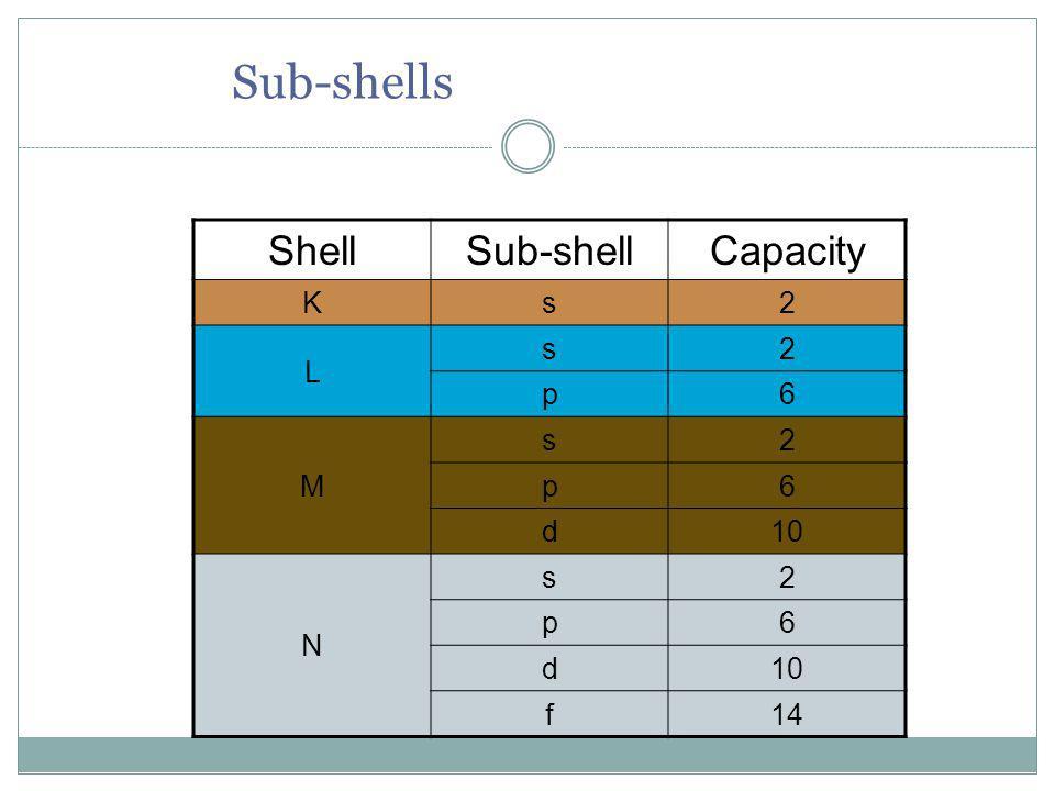 Sub-shells ShellSub-shellCapacity Ks2 L s2 p6 M s2 p6 d10 N s2 p6 d f14