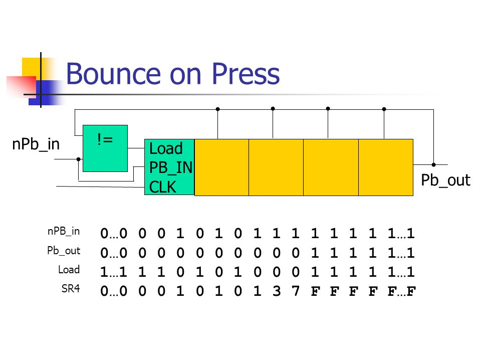 Bounce on Press Load PB_IN CLK != nPb_in Pb_out nPB_in Pb_out Load SR4 0…0 0 0 1 0 1 0 1 1 1 1 1 1 1 1…1 0…0 0 0 0 0 0 0 0 0 0 1 1 1 1 1…1 1…1 1 1 0 1