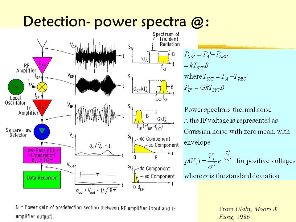 6/6/2014UPR, Mayagüez Campus Detection- power spectra @: From Ulaby, Moore & Fung, 1986