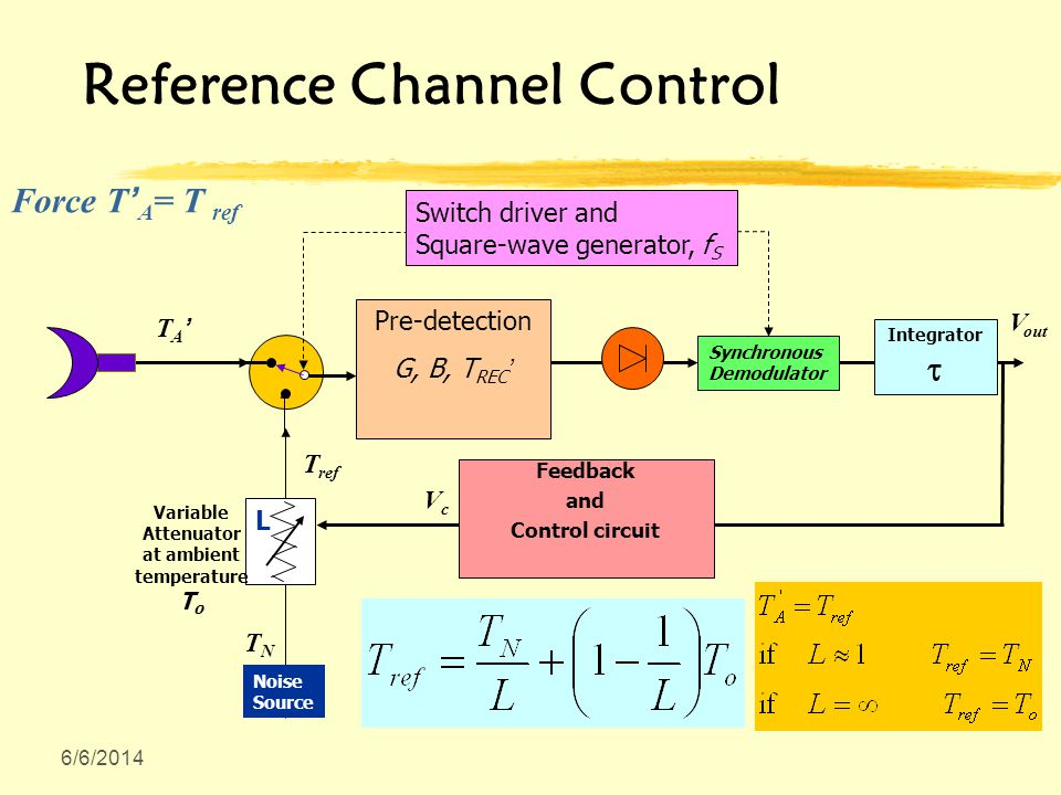 6/6/2014 Reference Channel Control V out Synchronous Demodulator T ref Pre-detection G, B, T REC Feedback and Control circuit Switch driver and Square-wave generator, f S Integrator L Variable Attenuator at ambient temperature T o VcVc TNTN Noise Source T A Force T A = T ref