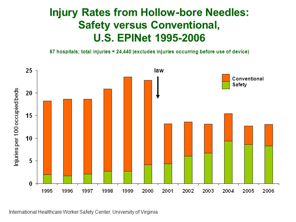 Injury Rates from Hollow-bore Needles: Safety versus Conventional, U.S.