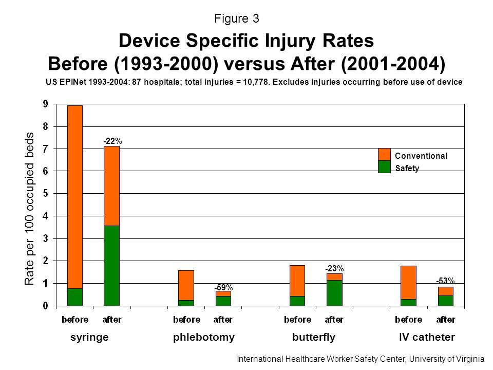 Device Specific Injury Rates Before (1993-2000) versus After (2001-2004) US EPINet 1993-2004: 87 hospitals; total injuries = 10,778.