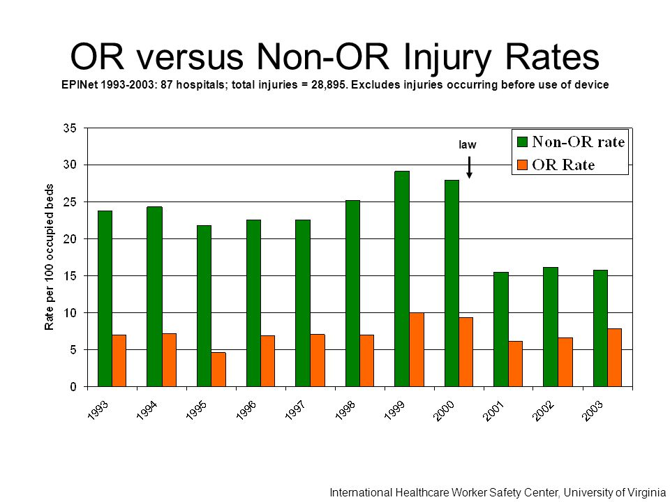 OR versus Non-OR Injury Rates EPINet 1993-2003: 87 hospitals; total injuries = 28,895.