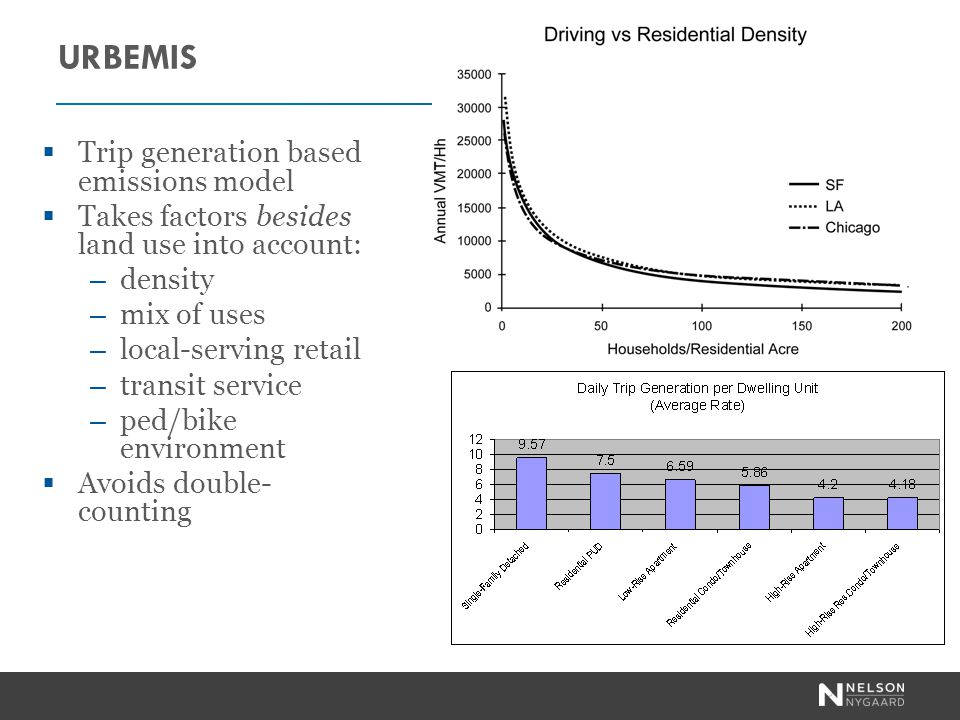 URBEMIS Trip generation based emissions model Takes factors besides land use into account: – density – mix of uses – local-serving retail – transit service – ped/bike environment Avoids double- counting