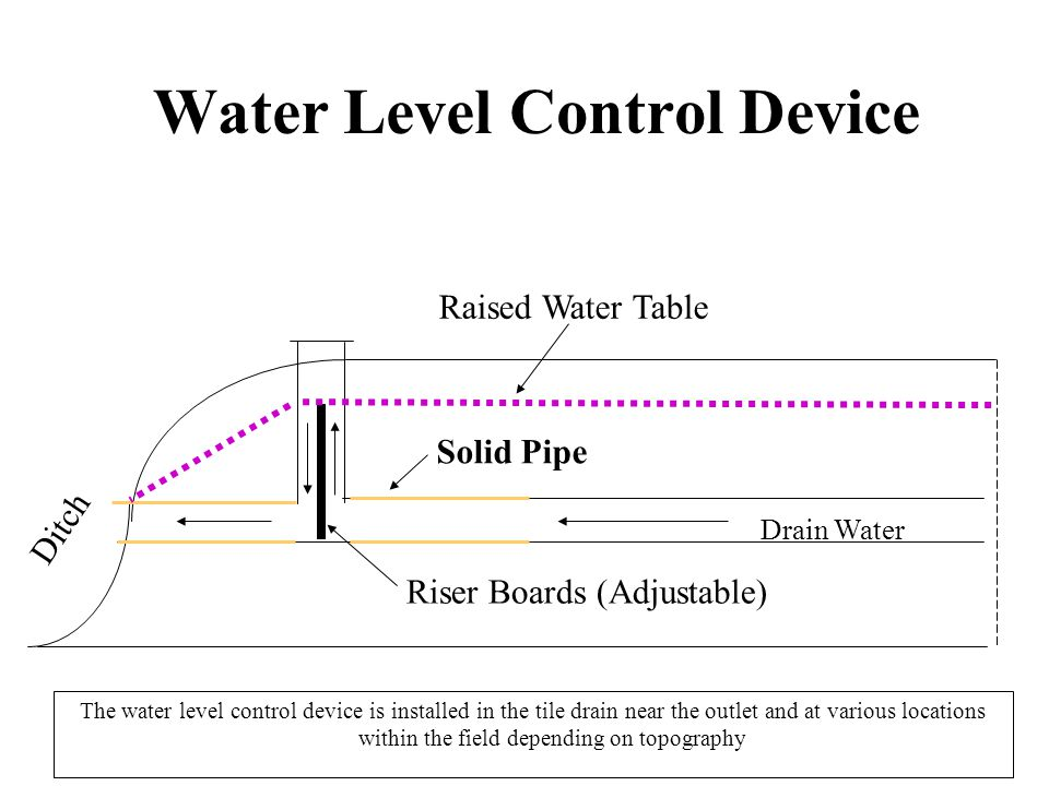 Water Level Control Device The water level control device is installed in the tile drain near the outlet and at various locations within the field depending on topography Ditch Raised Water Table Riser Boards (Adjustable) Drain Water Solid Pipe