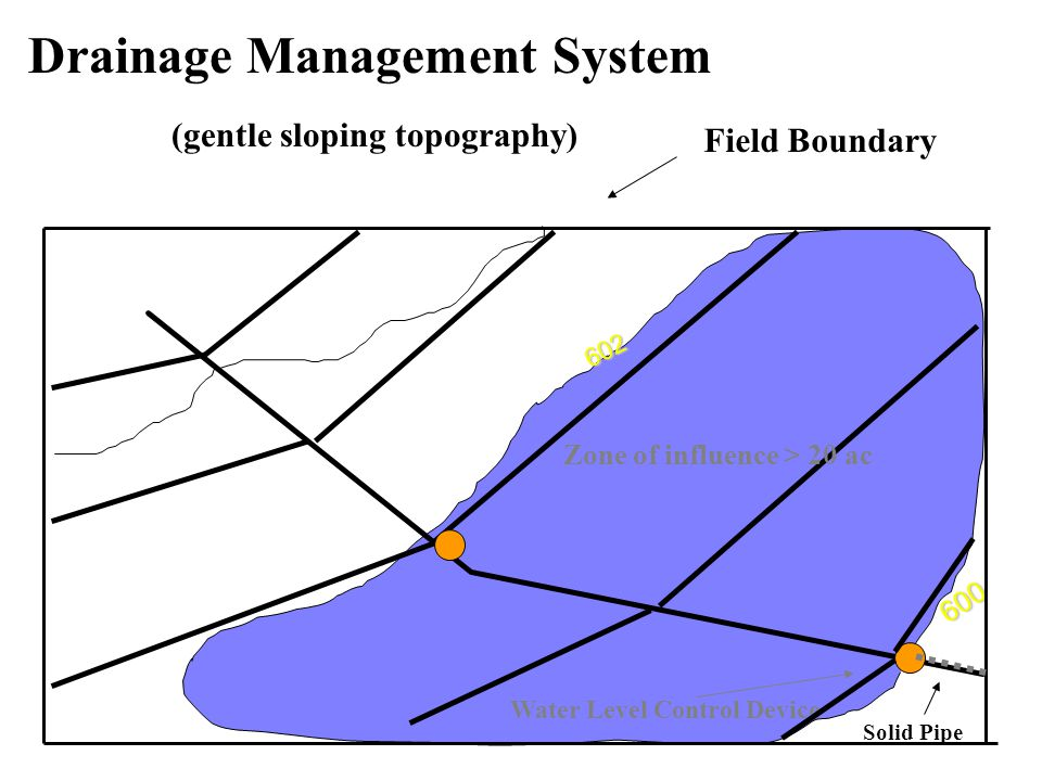 Drainage Management System (gentle sloping topography) Field Boundary 602 600 Water Level Control Device Zone of influence > 20 ac Solid Pipe