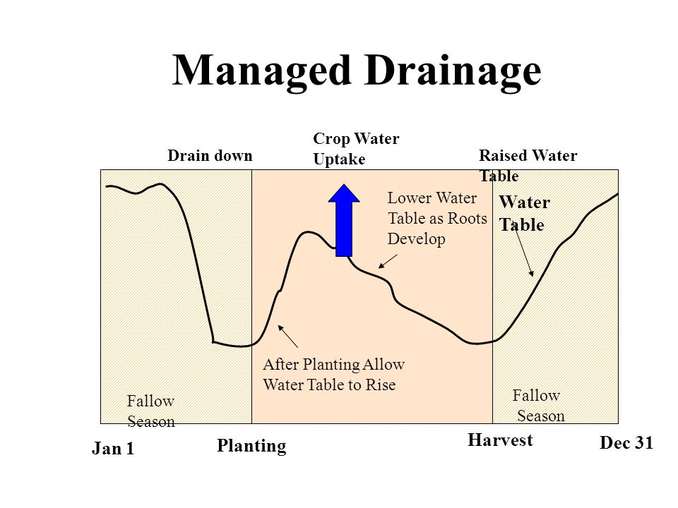 Water Available from Drainage Management Potential Based on DRAINMOD Simulations ~ 1.5 inches