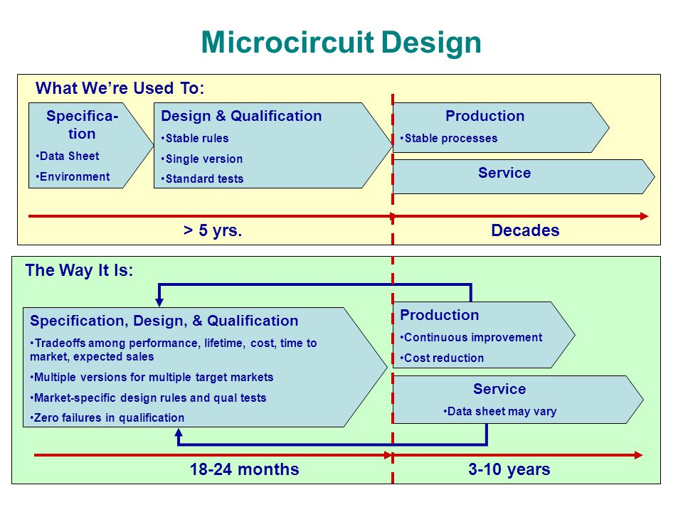12 Microcircuit Design What Were Used To: Specifica- tion Data Sheet Environment Design & Qualification Stable rules Single version Standard tests Pro