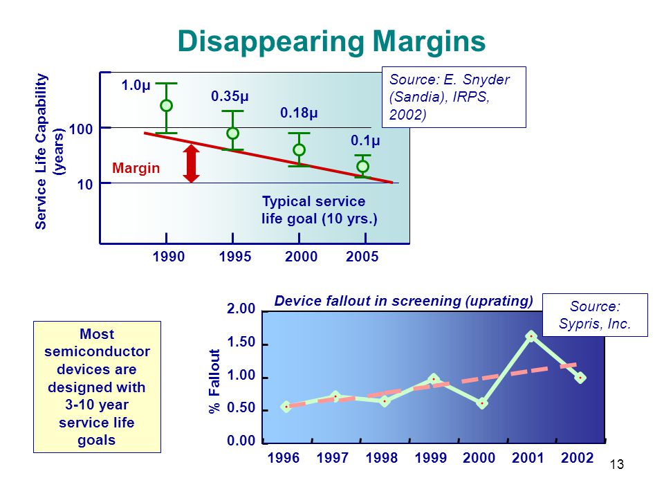 13 Disappearing Margins Device fallout in screening (uprating) 0.00 0.50 1.00 1.50 2.00 1996199719981999200020012002 % Fallout Source: Sypris, Inc. 1.