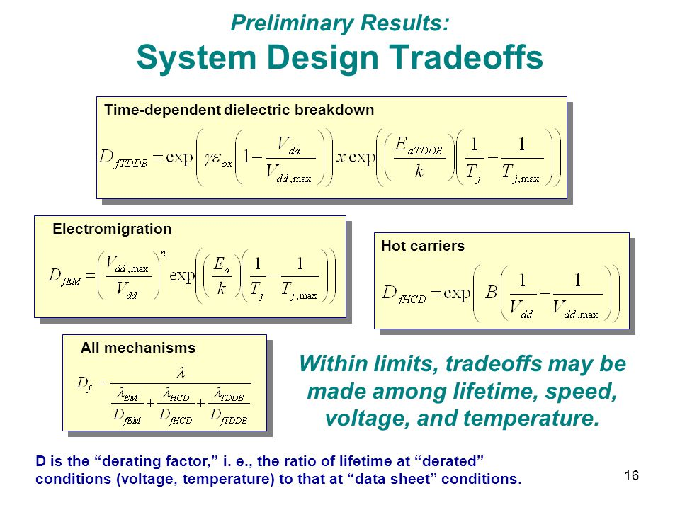 16 Preliminary Results: System Design Tradeoffs Time-dependent dielectric breakdown Electromigration Hot carriers All mechanisms Within limits, tradeo