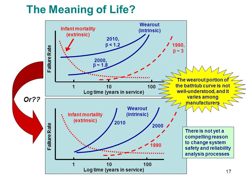 17 The Meaning of Life? Or?? Wearout (intrinsic) 101 2010, < 1.2 2000, ~ 1.8 1990, ~ 3 100 Log time (years in service) Infant mortality (extrinsic) Fa