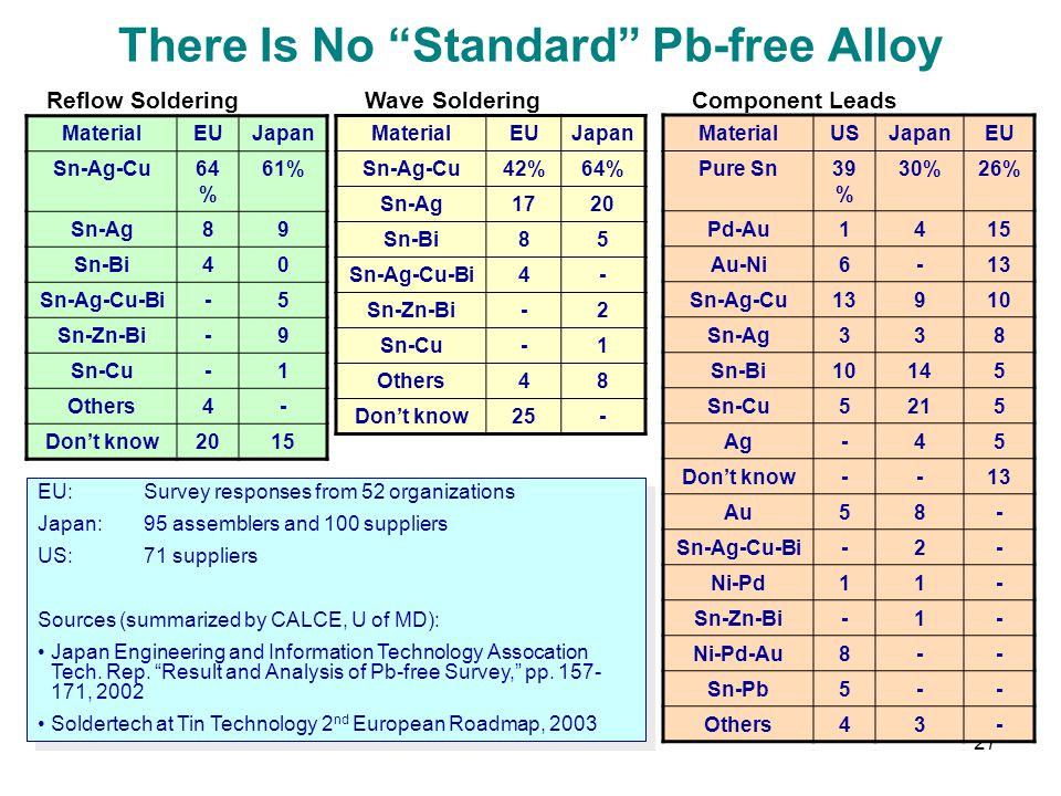 27 There Is No Standard Pb-free Alloy MaterialEUJapan Sn-Ag-Cu64 % 61% Sn-Ag89 Sn-Bi40 Sn-Ag-Cu-Bi-5 Sn-Zn-Bi-9 Sn-Cu-1 Others4- Dont know2015 Reflow