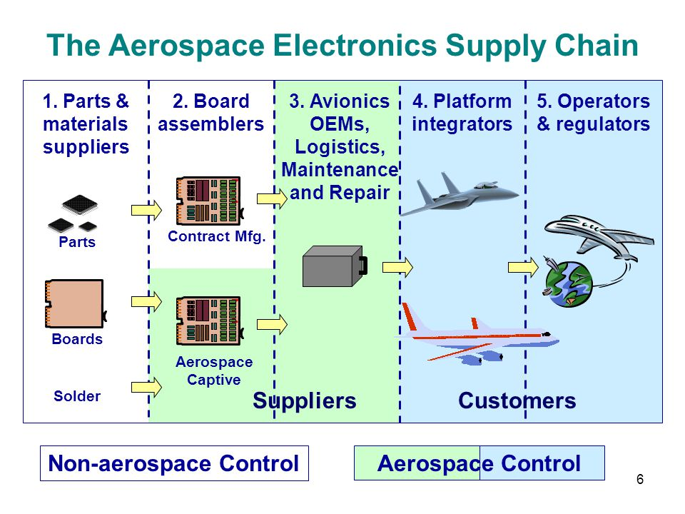 6 The Aerospace Electronics Supply Chain 1. Parts & materials suppliers 2. Board assemblers 3. Avionics OEMs, Logistics, Maintenance and Repair 4. Pla