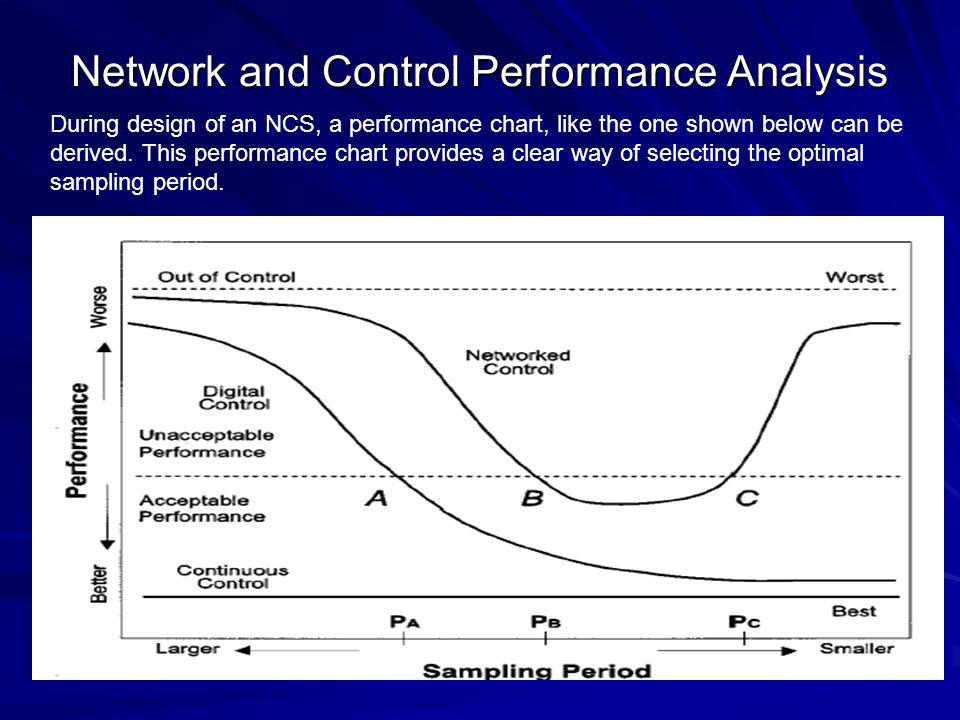Network and Control Performance Analysis During design of an NCS, a performance chart, like the one shown below can be derived.