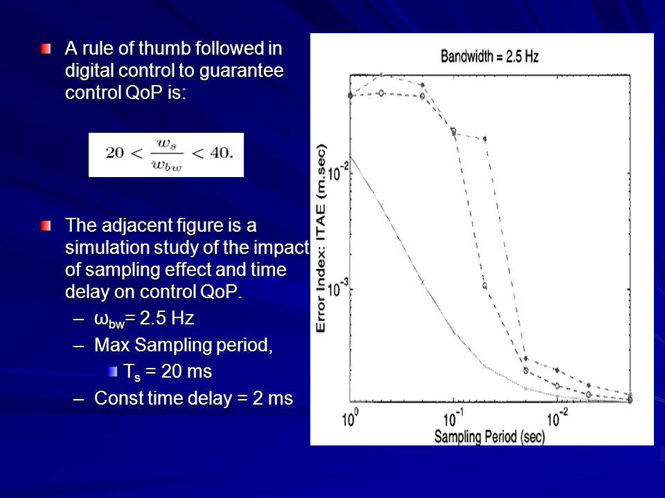 A rule of thumb followed in digital control to guarantee control QoP is: The adjacent figure is a simulation study of the impact of sampling effect an