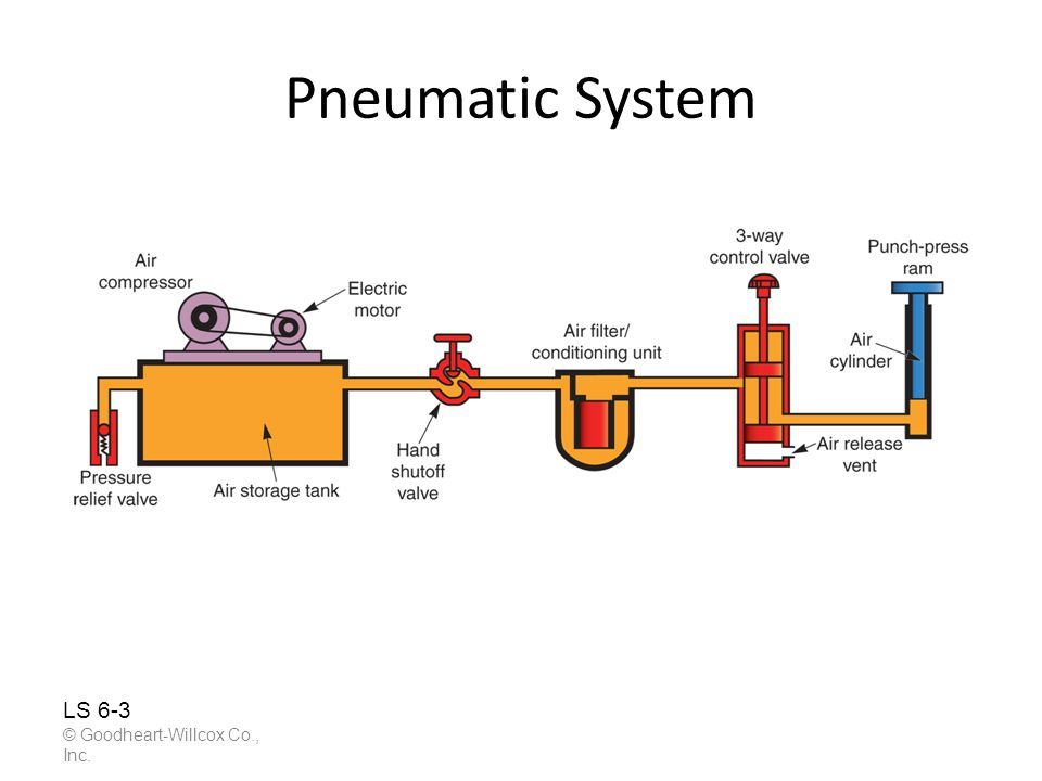 Pneumatic System © Goodheart-Willcox Co., Inc. LS 6-3