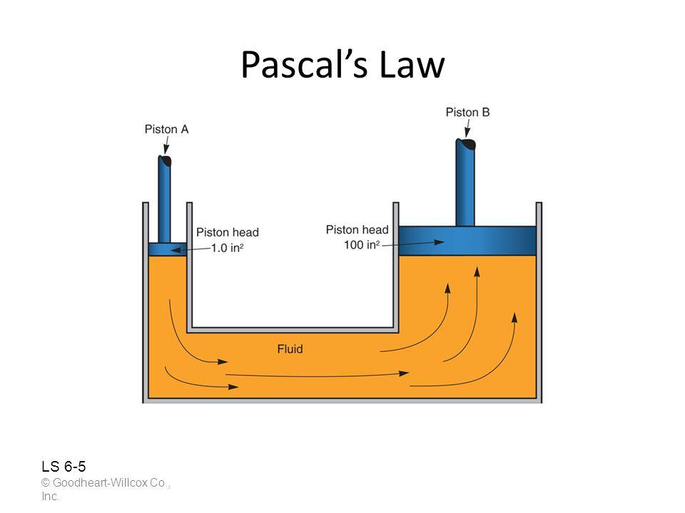 Pascals Law © Goodheart-Willcox Co., Inc. LS 6-5