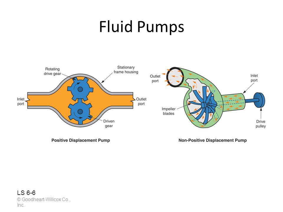 Fluid Pumps © Goodheart-Willcox Co., Inc. LS 6-6