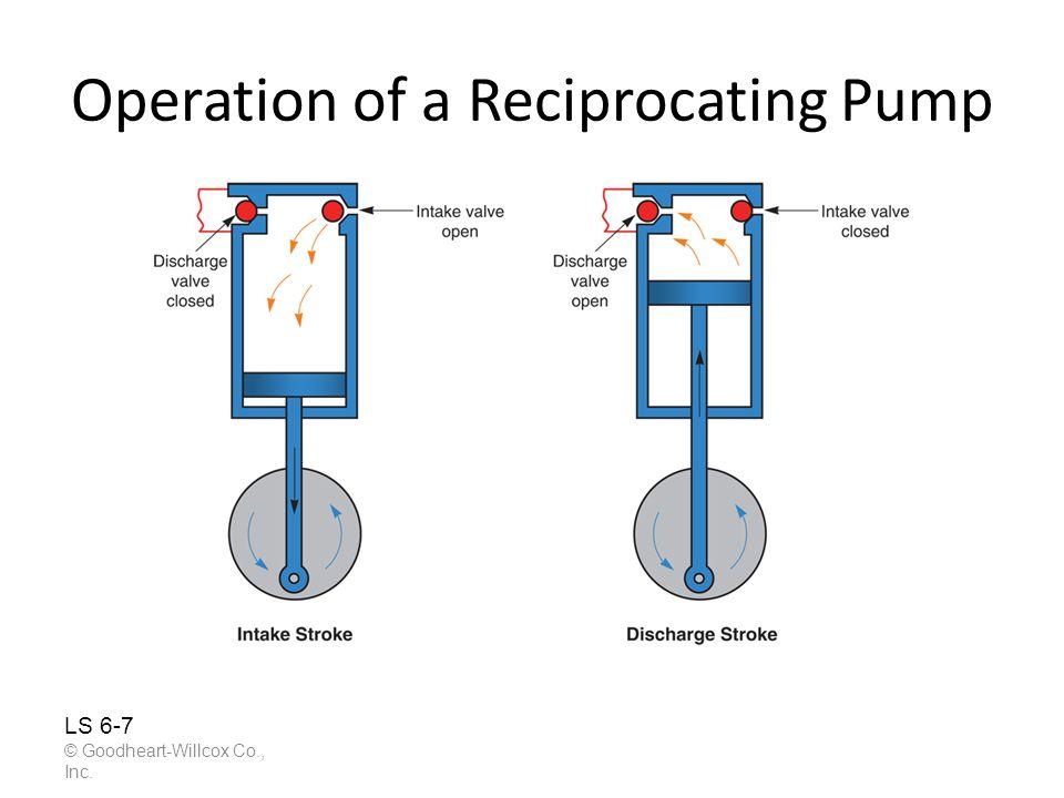 Operation of a Reciprocating Pump © Goodheart-Willcox Co., Inc. LS 6-7
