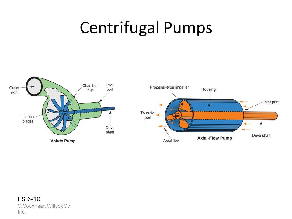 Centrifugal Pumps © Goodheart-Willcox Co., Inc. LS 6-10