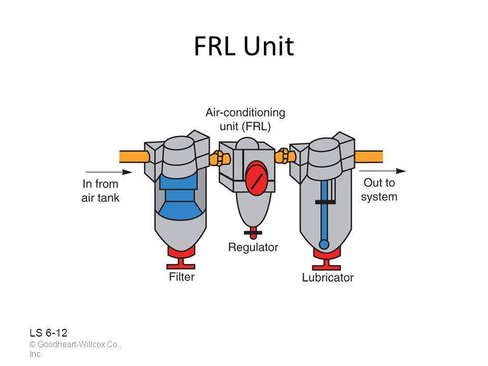 FRL Unit © Goodheart-Willcox Co., Inc. LS 6-12
