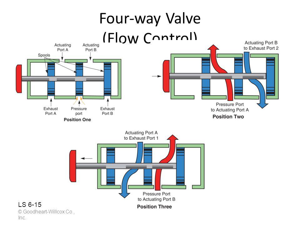 Four-way Valve (Flow Control) © Goodheart-Willcox Co., Inc. LS 6-15