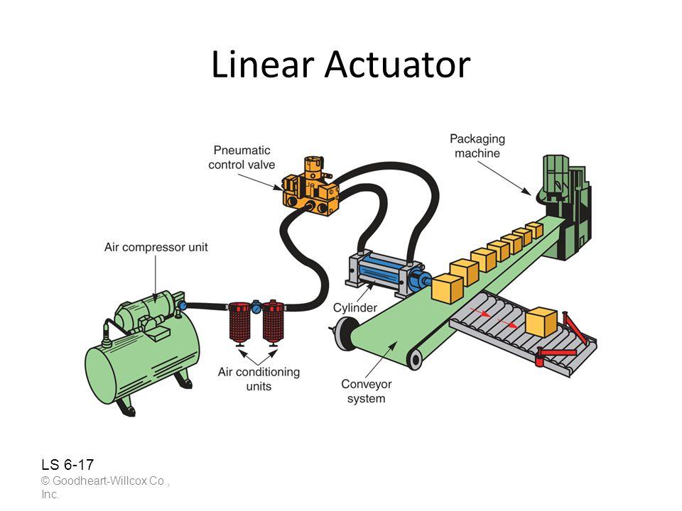 Linear Actuator © Goodheart-Willcox Co., Inc. LS 6-17