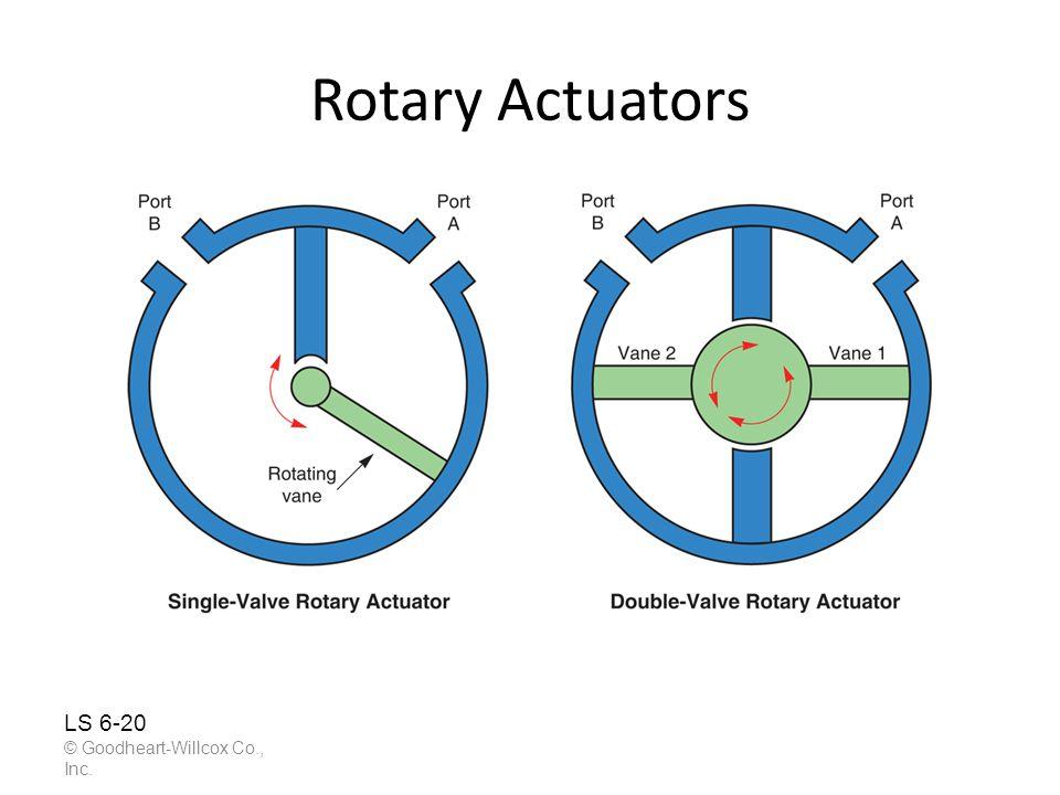 Rotary Actuators © Goodheart-Willcox Co., Inc. LS 6-20